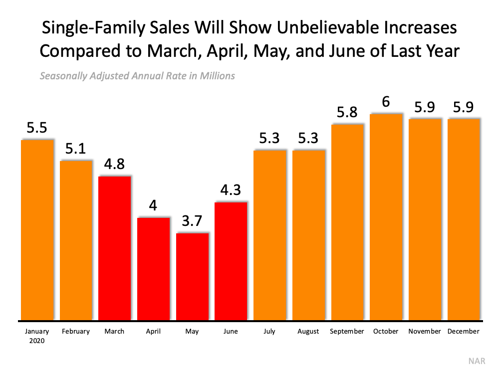Don't Be Fooled by Remarkable Real Estate Headlines | Bridge Builders