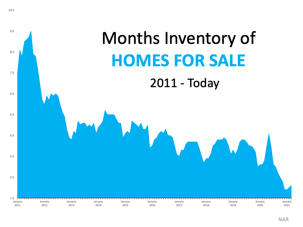 3 Graphs Showing Why You Should Sell Your House Now | Bridge Builders