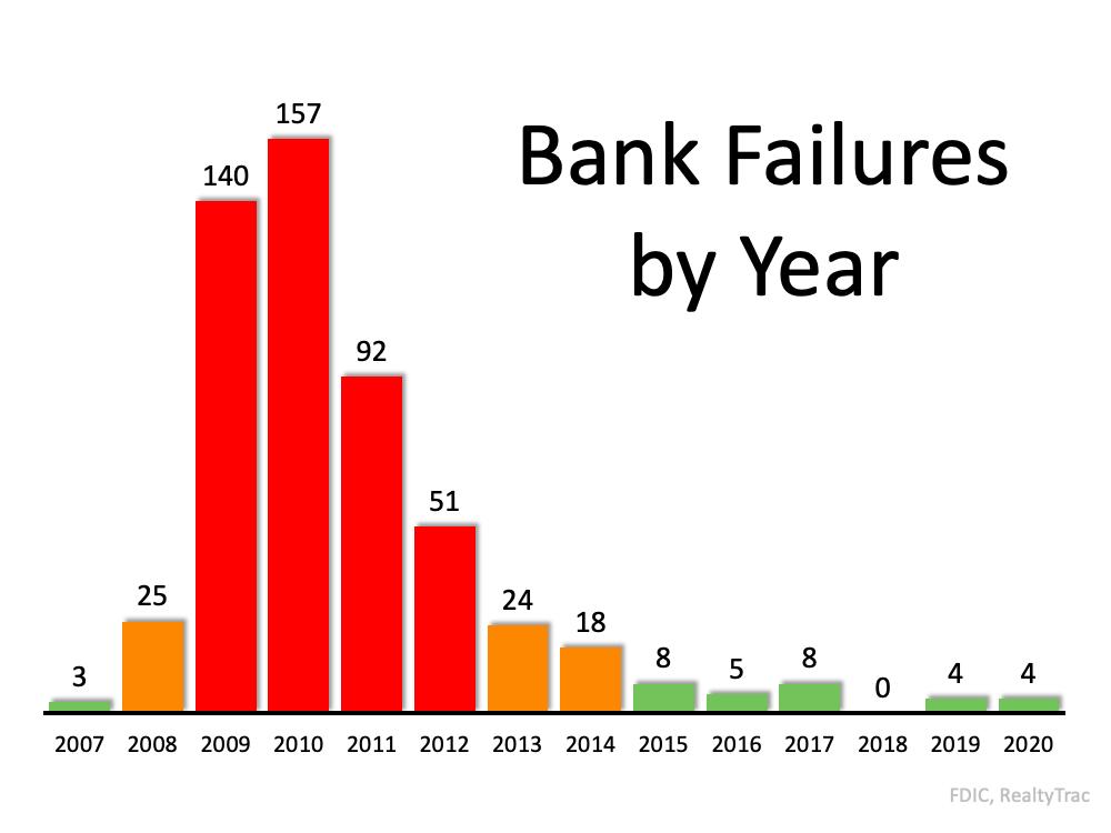 Why This Is Not Like 2008 Again | Bridge Builders