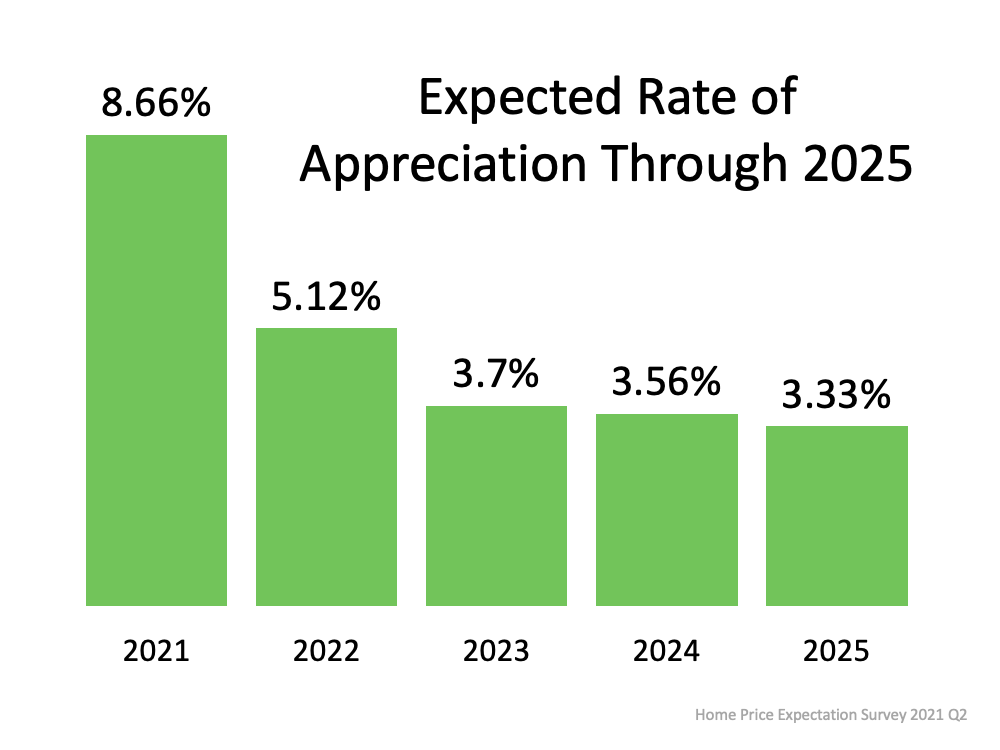 A Look at Home Price Appreciation Through 2025   Bridge Builders
