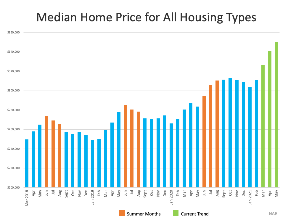 Why This Isn't Your Typical Summer Housing Market   Bridge Builders