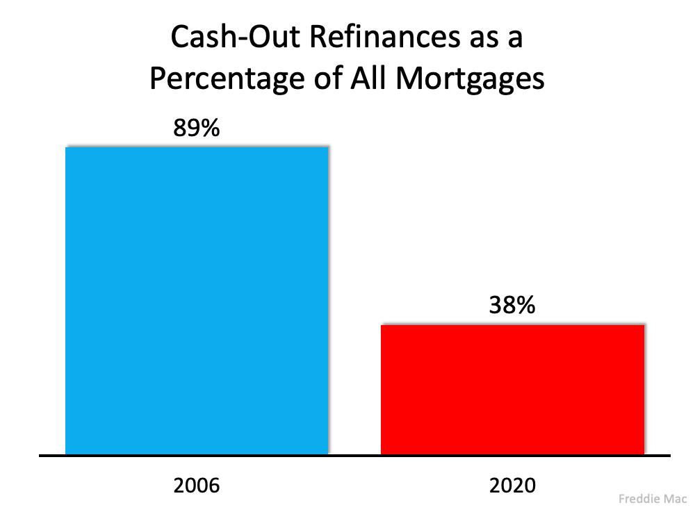 3 Charts That Show This Isn't a Housing Bubble | Bridge Builders
