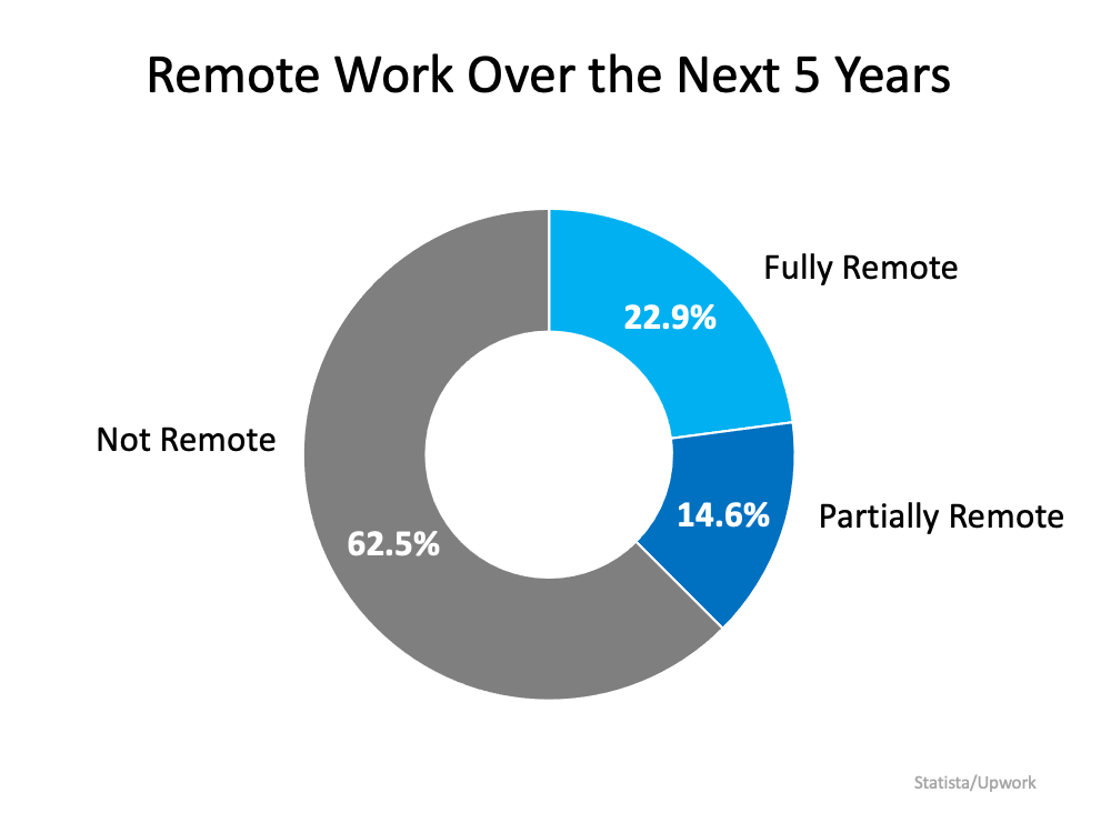 Remote Work Has Changed Our Home Needs. Is It Time for Your Home To Change, Too? | Bridge Builders