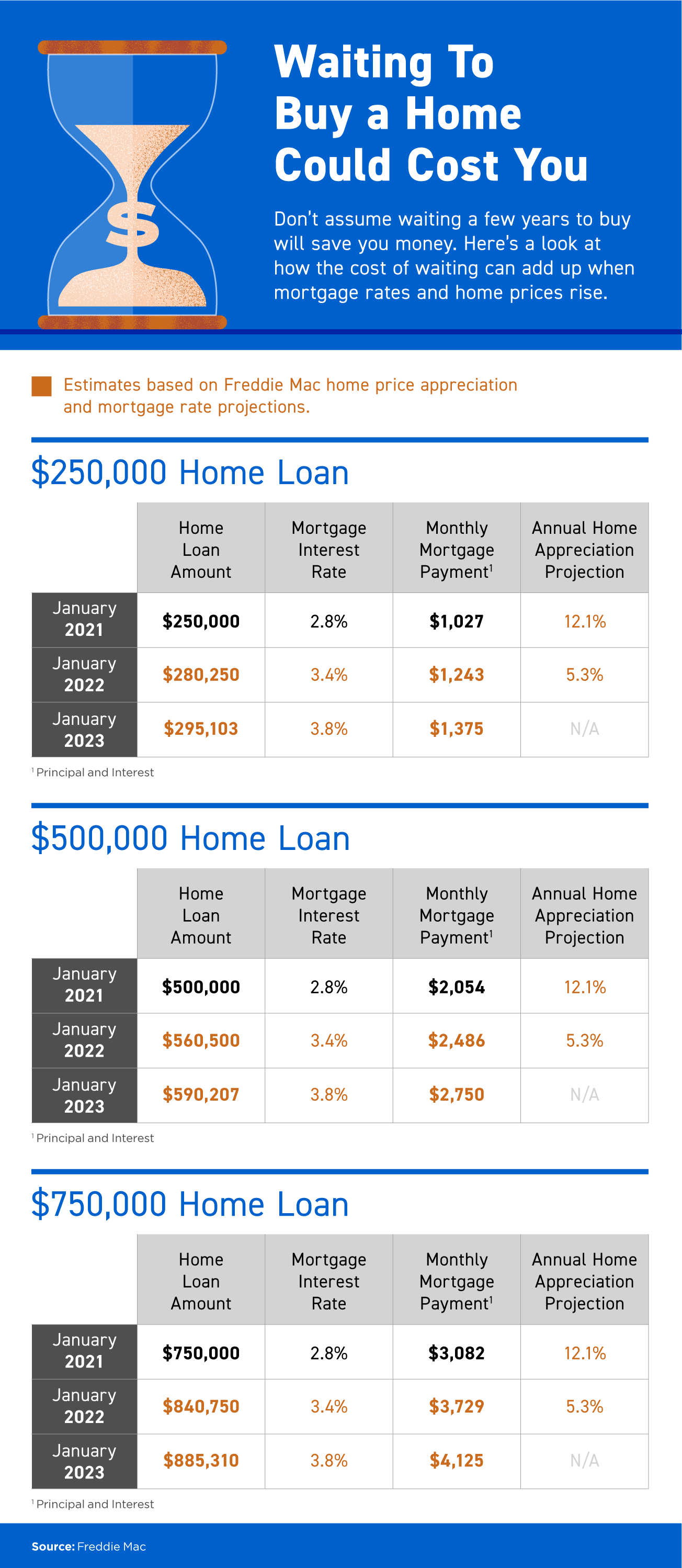 Waiting To Buy a Home Could Cost You [INFOGRAPHIC] | Bridge Builders
