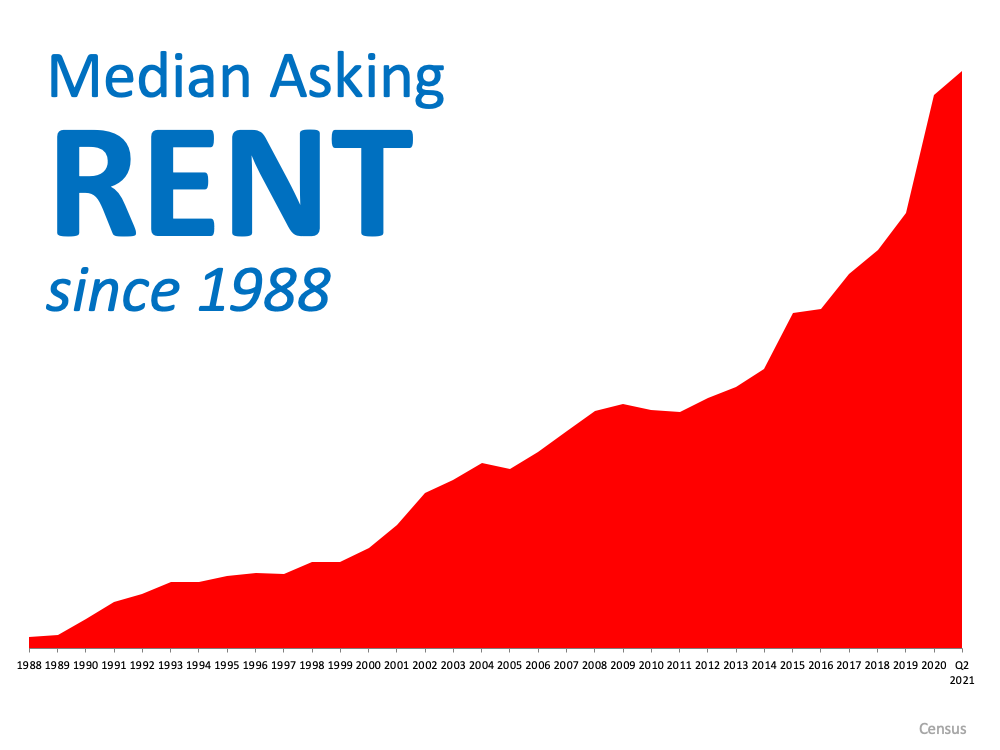 With Rents on the Rise – Is Now the Time To Buy? | Bridge Builders