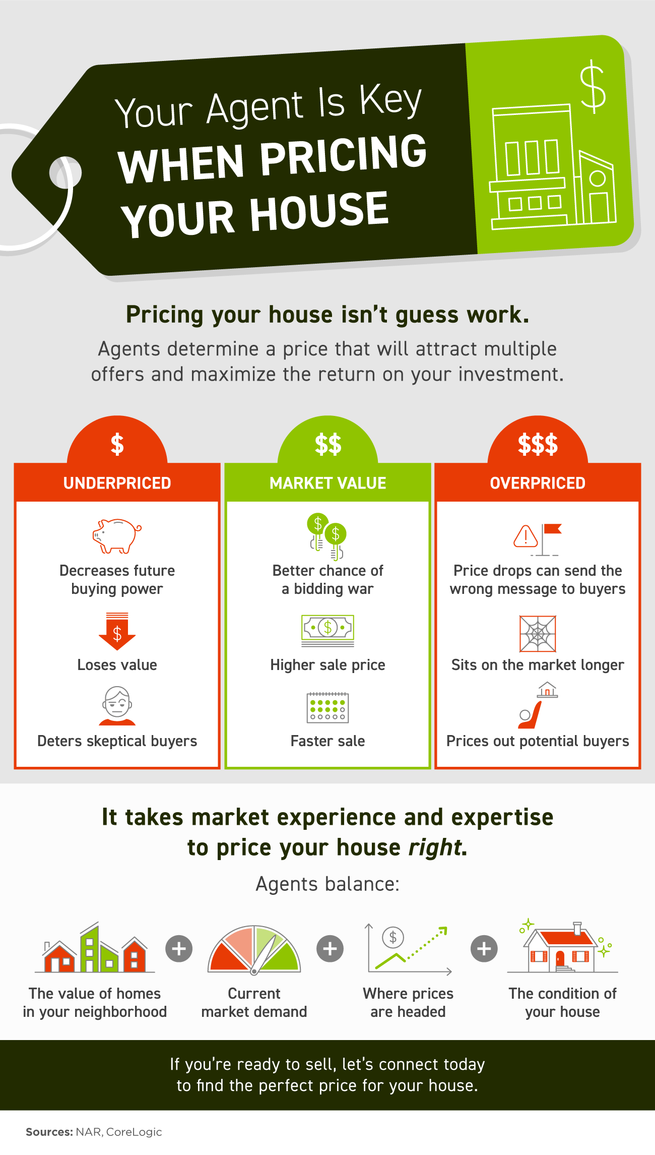 Your Agent Is Key When Pricing Your House [INFOGRAPHIC]   Bridge Builders