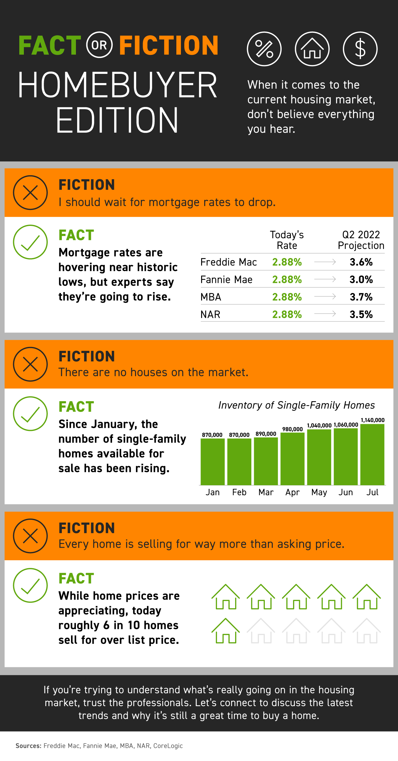 Fact or Fiction: Homebuyer Edition [INFOGRAPHIC]   Bridge Builders