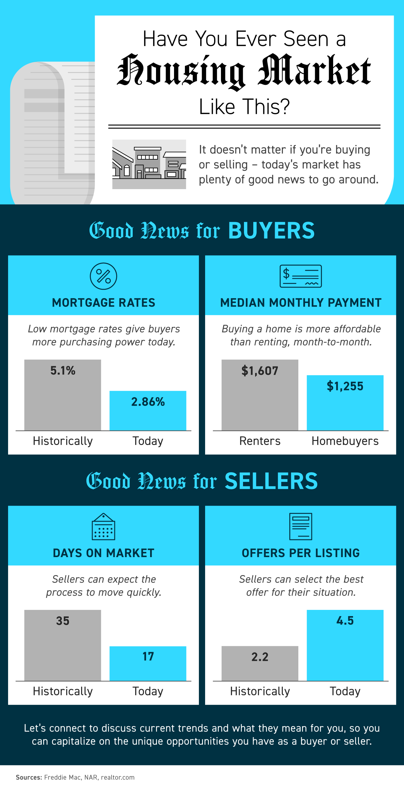 Have You Ever Seen a Housing Market Like This? [INFOGRAPHIC] | Bridge Builders