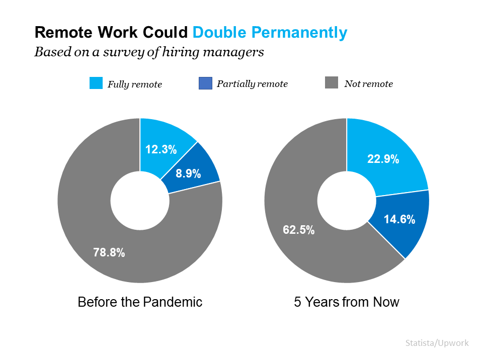 Remote Work Is Here To Stay. Can Your Home Deliver the Space You Need? | Bridge Builders