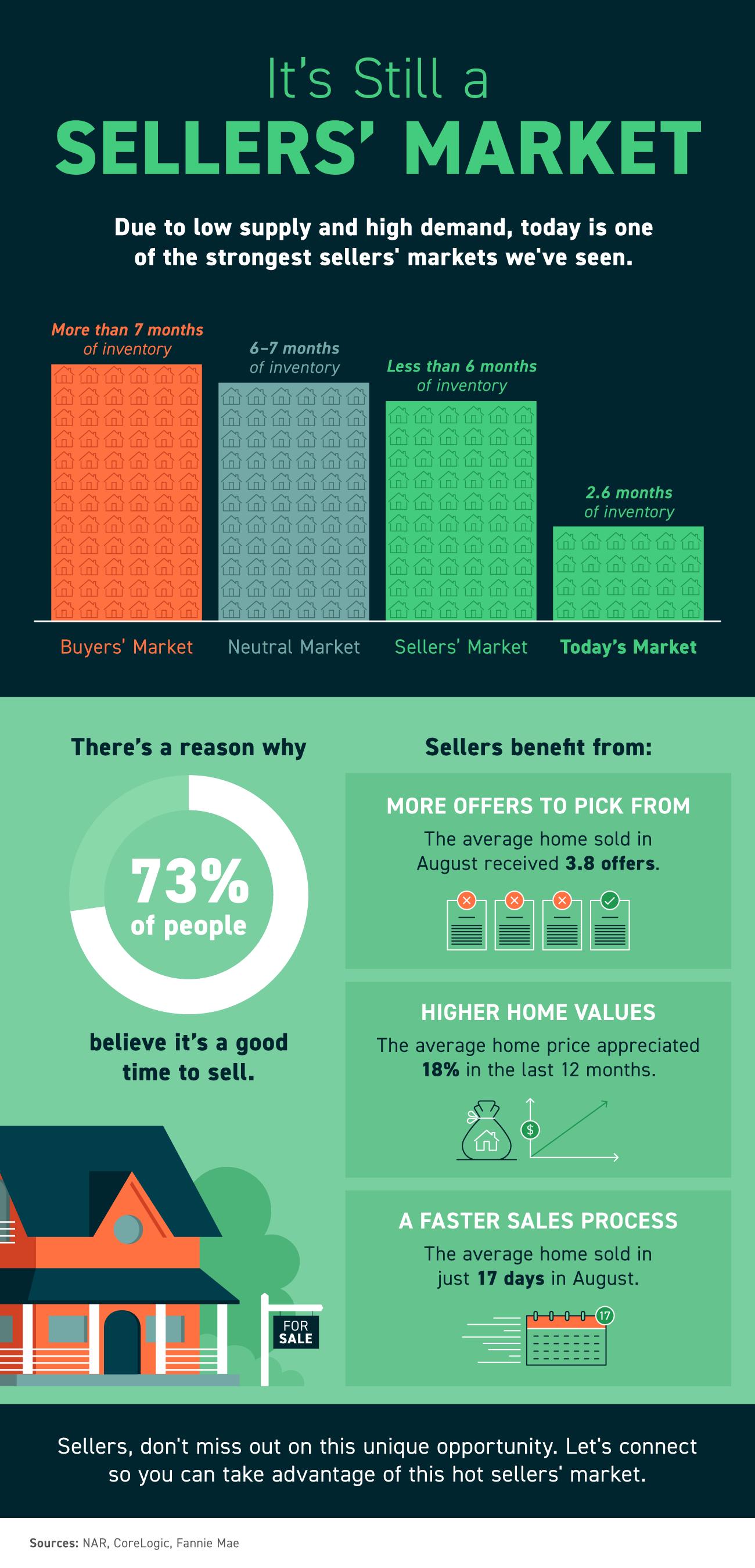 It's Still a Sellers' Market [INFOGRAPHIC] | Bridge Builders