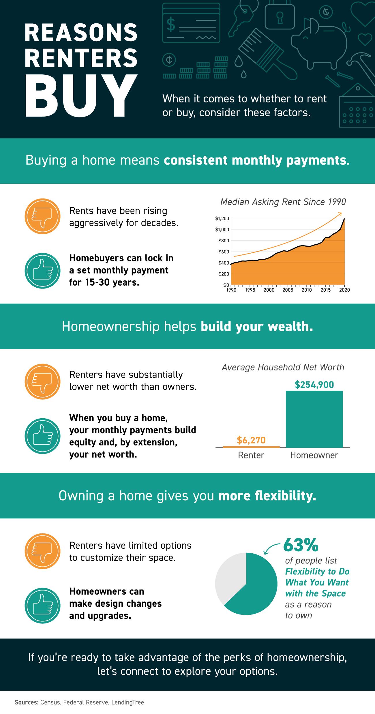 Reasons Renters Buy [INFOGRAPHIC] | Bridge Builders