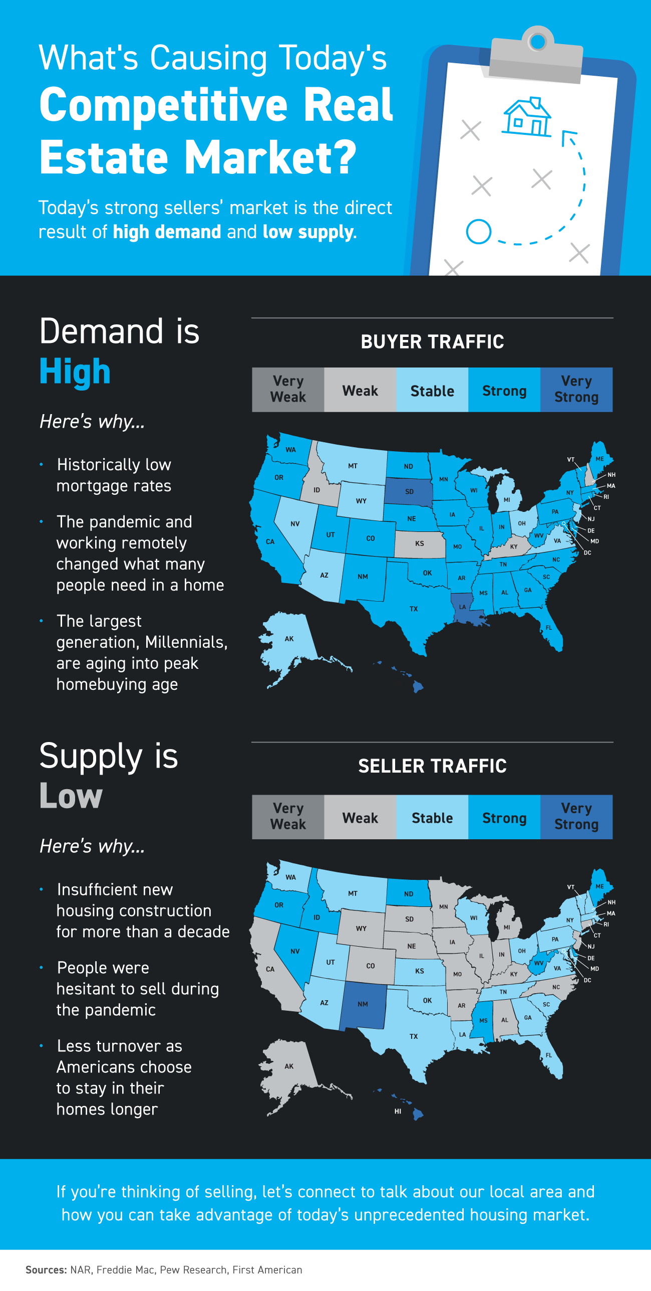 What's Causing Today's Competitive Real Estate Market? [INFOGRAPHIC] | Bridge Builders